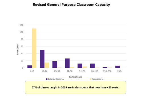 Revised General Purpose Classroom Capacity